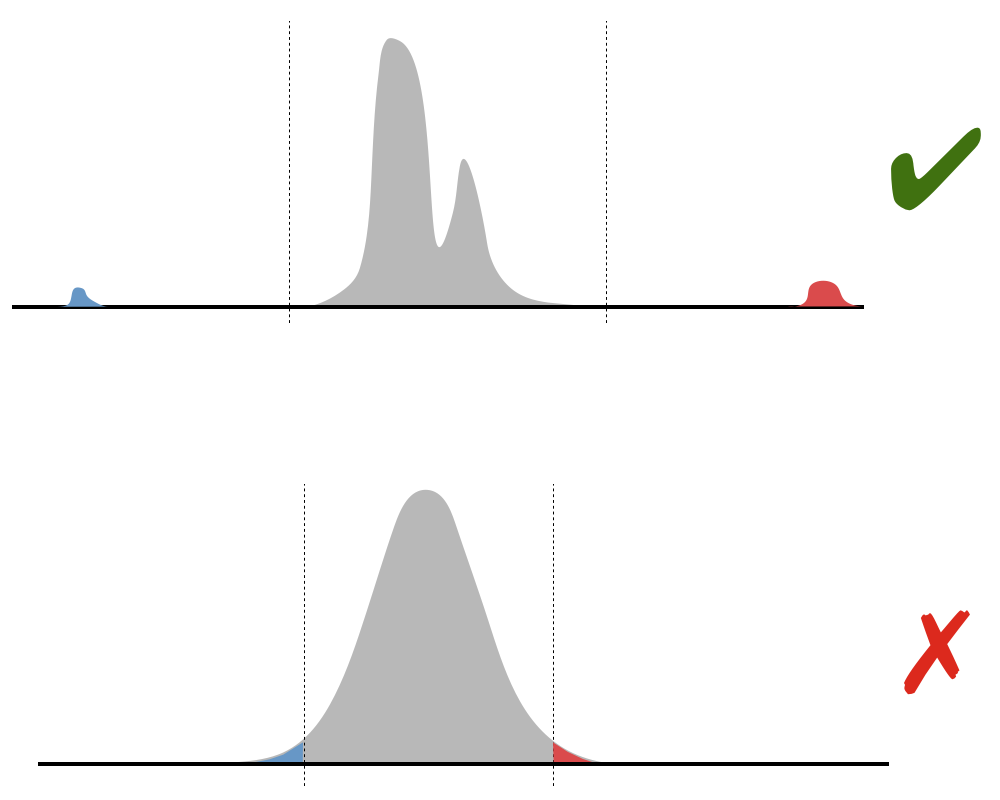 Top: a distribution with a double-peaked centre, and two small (coloured) peaks well to the left and right of the centre. Bottom: a normal distribution, with a small part of each tail coloured.