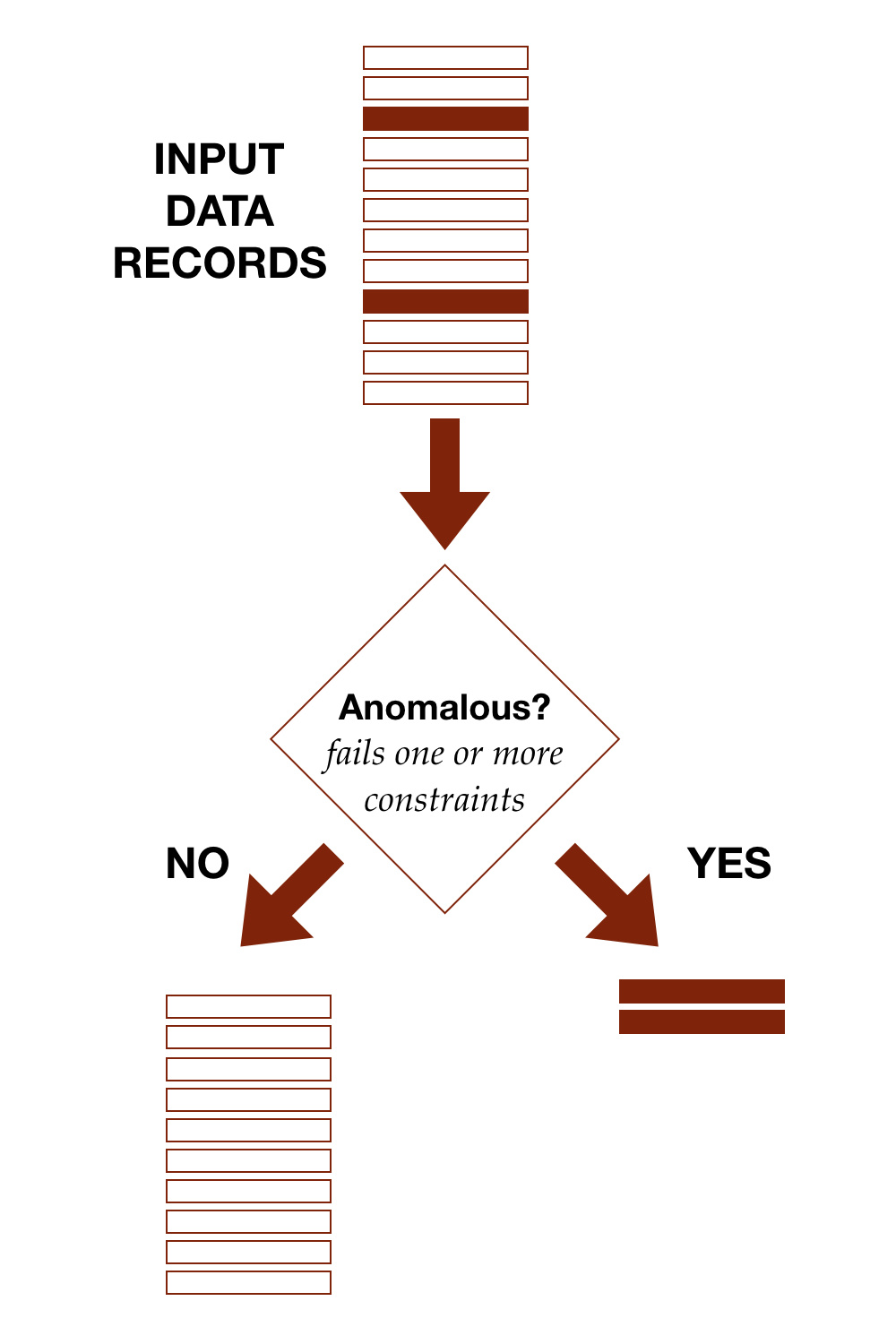 A simple anomaly detection process, splitting input data into anomalous and non-anomalous records