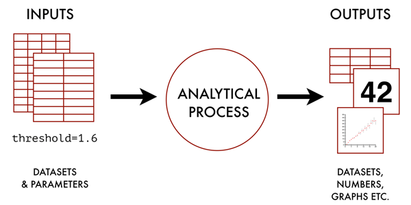 Figure 1: A typical analytical process