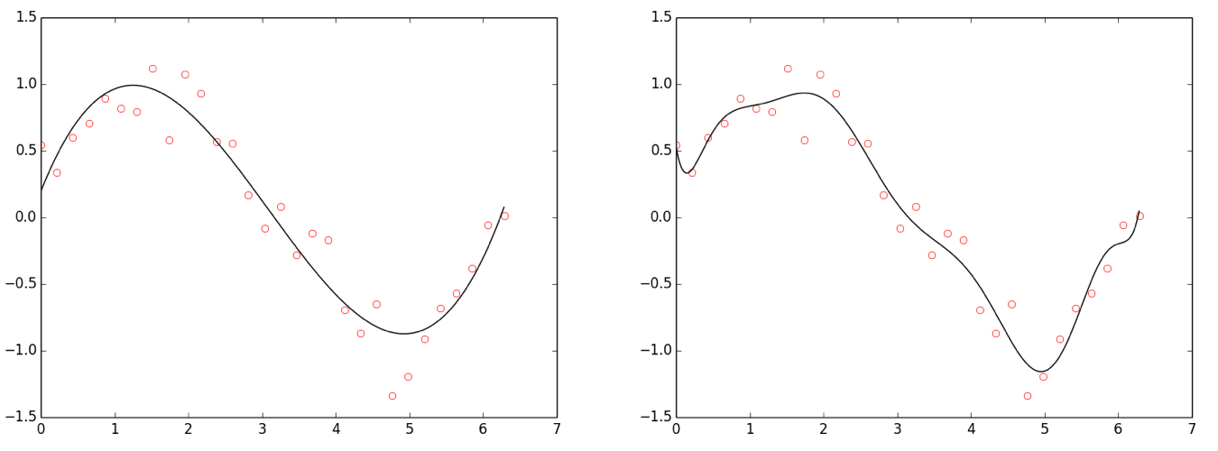 Figure: Overfitting