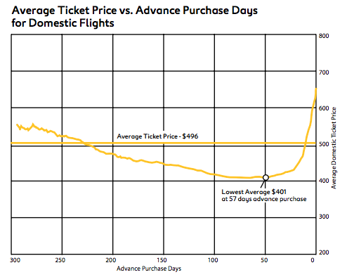 Figure: Average Ticket Price cs. Advance Purchase Days for Domestic Flights (Source; Expedia/ARC)