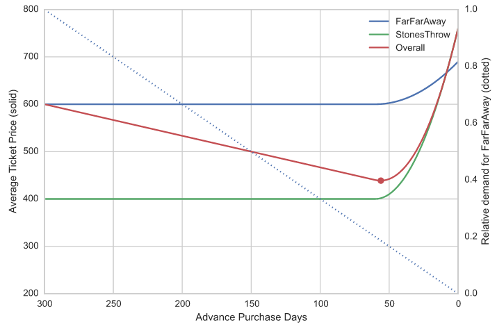 Figure: Average price as a function of booking window across long- and short-haul flights, with time-verying proportionate demand (simulated data)