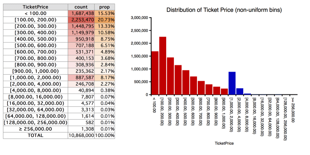 Figure: Ticket Prices