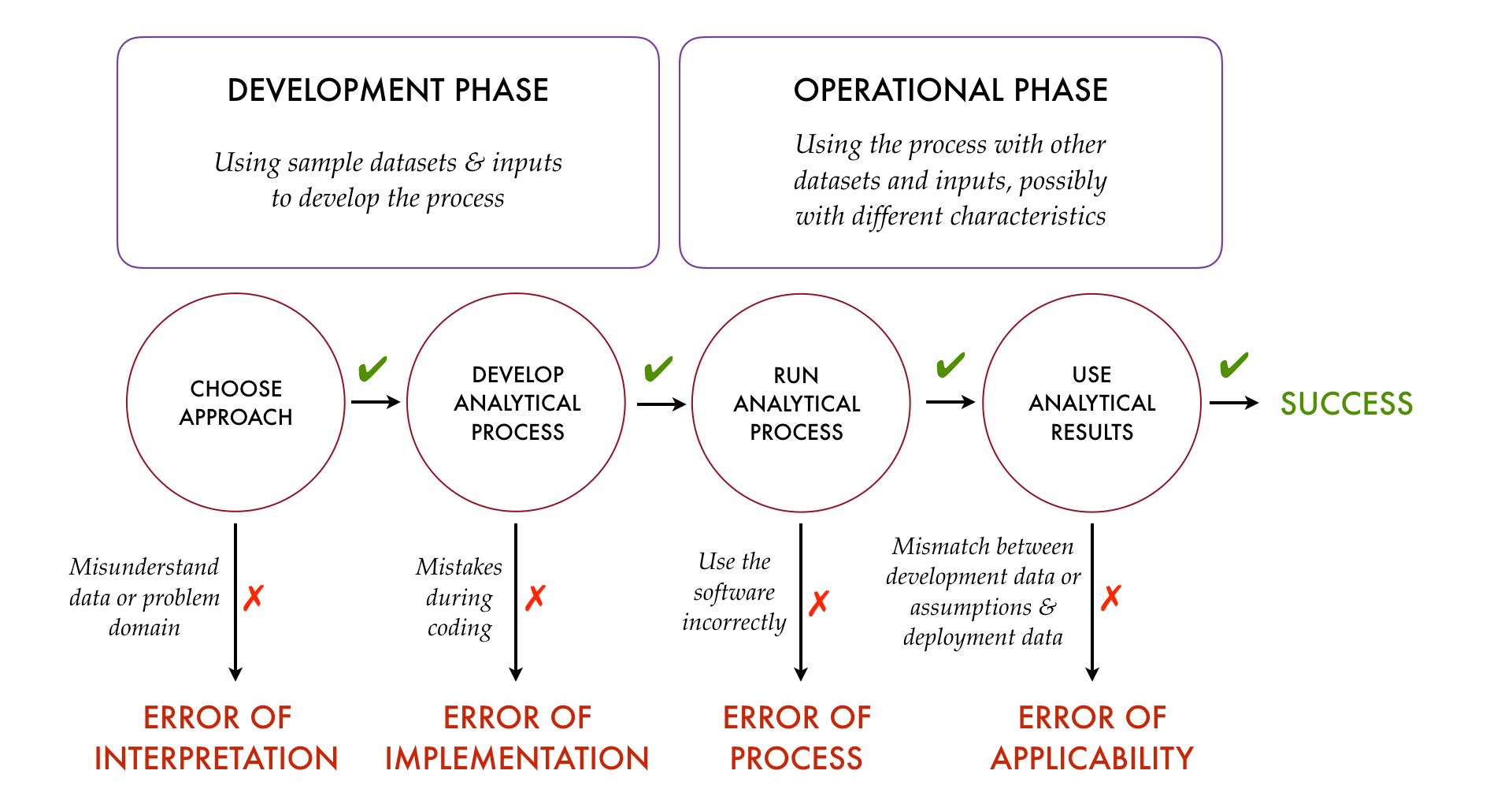 Figure: Four Kinds of Analytical Error